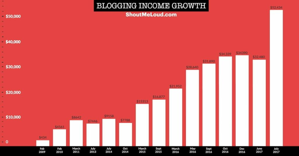 ShoutMeLoud income Report